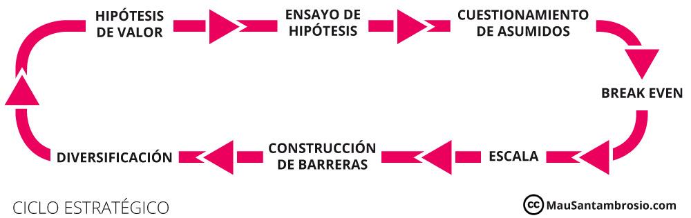 El ciclo estratégico
